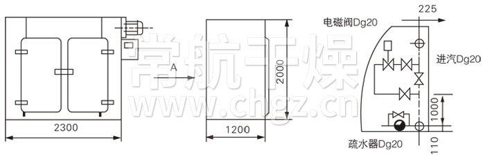 产品说明 加热热源有蒸汽、电、电蒸汽两用型三种方式。 使用温度:蒸汽加热50-140,最高150;电加热50-350; 温度实行自动控制,并且有记录仪记录; 箱体内壁均满焊,各过渡处均采用圆弧过渡,无死角。 整机密封性好,独特的导轨密封装置,保证了整机的密封性; 进风口配套高效空气过滤器;排湿口配套中效空气过滤器。 双开门烘箱双门实现机械联锁; 烘箱内各零部件均可快速拆卸、快速安装,以方便清洗; 控制系统备有文本显示器、触摸屏可供选择; 整机符合GMP要求。 结构示意图  技术规格