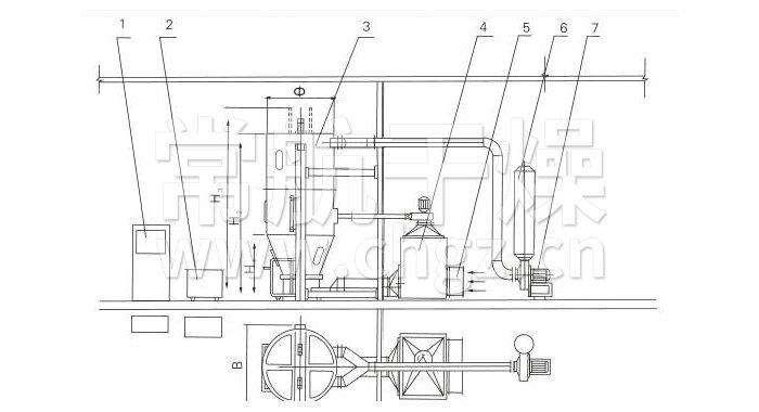 2,输液小车 3,主机 4,换热柜 5,亚高效过滤器 6,消声器 7,引风机